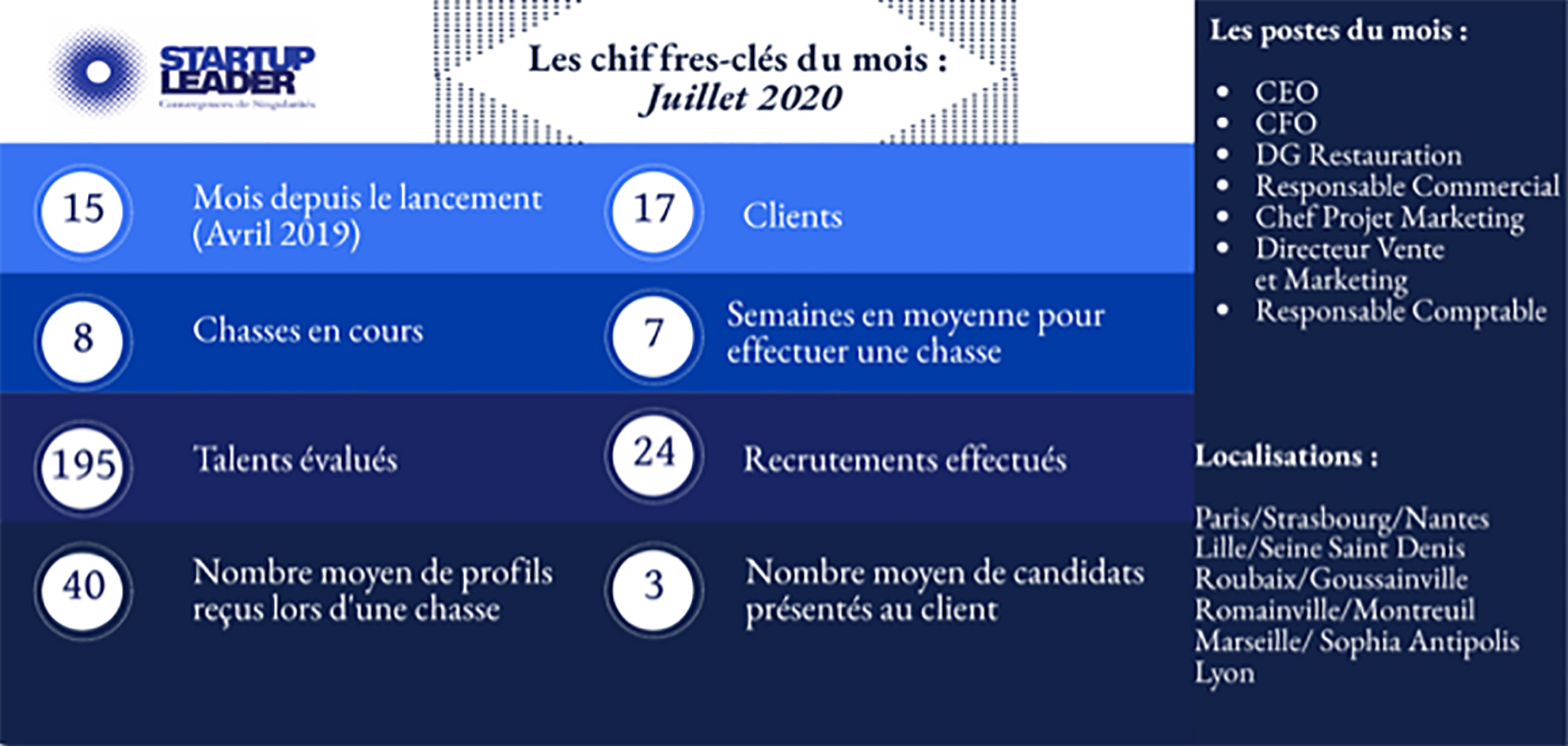 Startup Leader Chiffres clés Recrutement