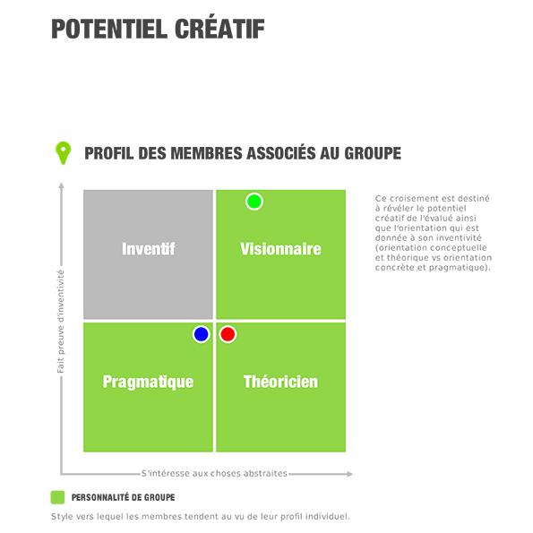 Startup Leader Potentiel créatif