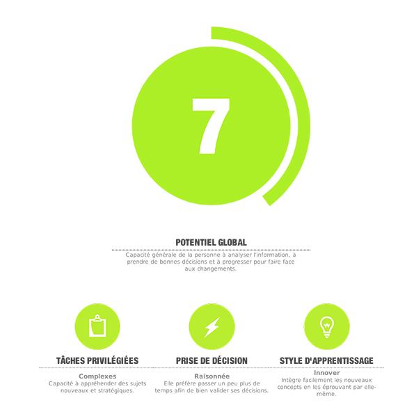 Startup Leader Potentiel global